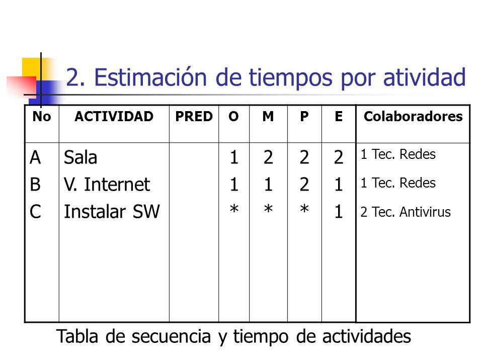 2. Estimación de tiempos por atividad