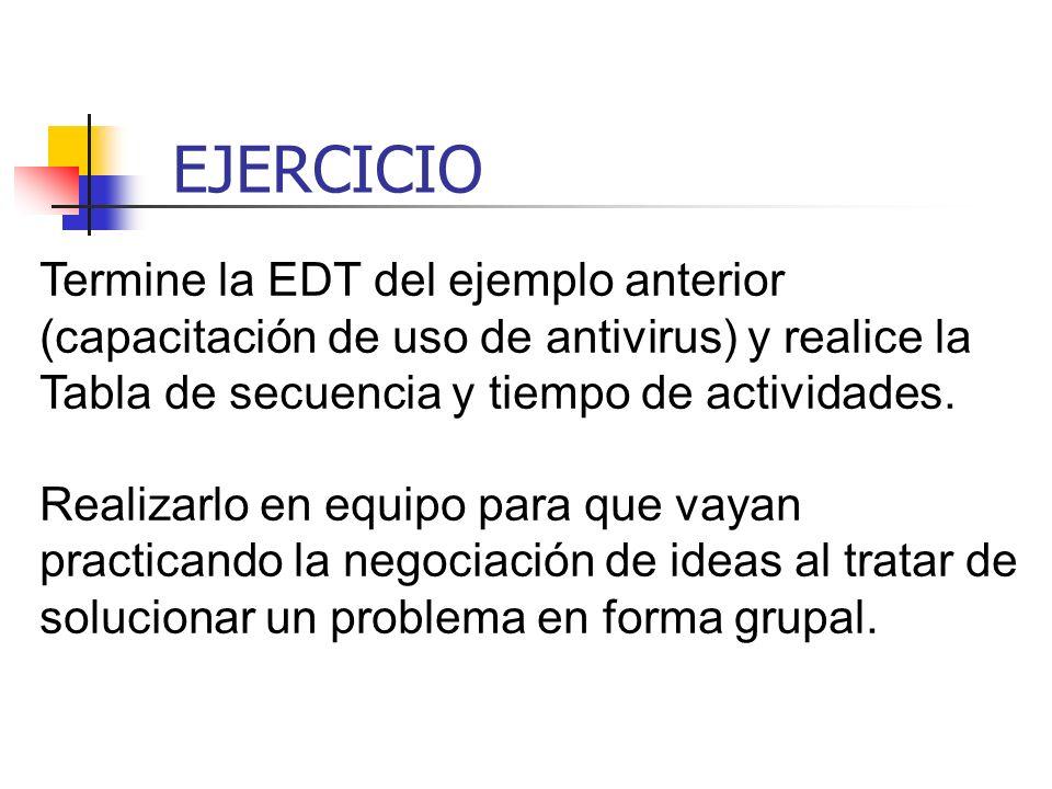 EJERCICIO Termine la EDT del ejemplo anterior (capacitación de uso de antivirus) y realice la Tabla de secuencia y tiempo de actividades.