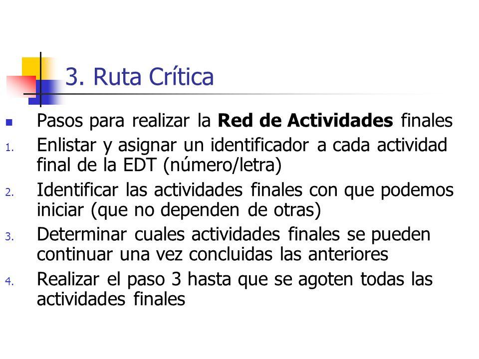 3. Ruta Crítica Pasos para realizar la Red de Actividades finales