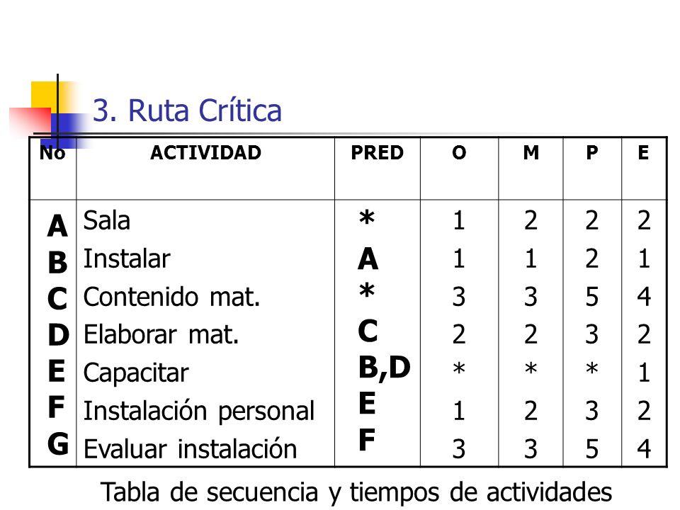 3. Ruta Crítica * A A B C C D B,D E E F F G Sala Instalar
