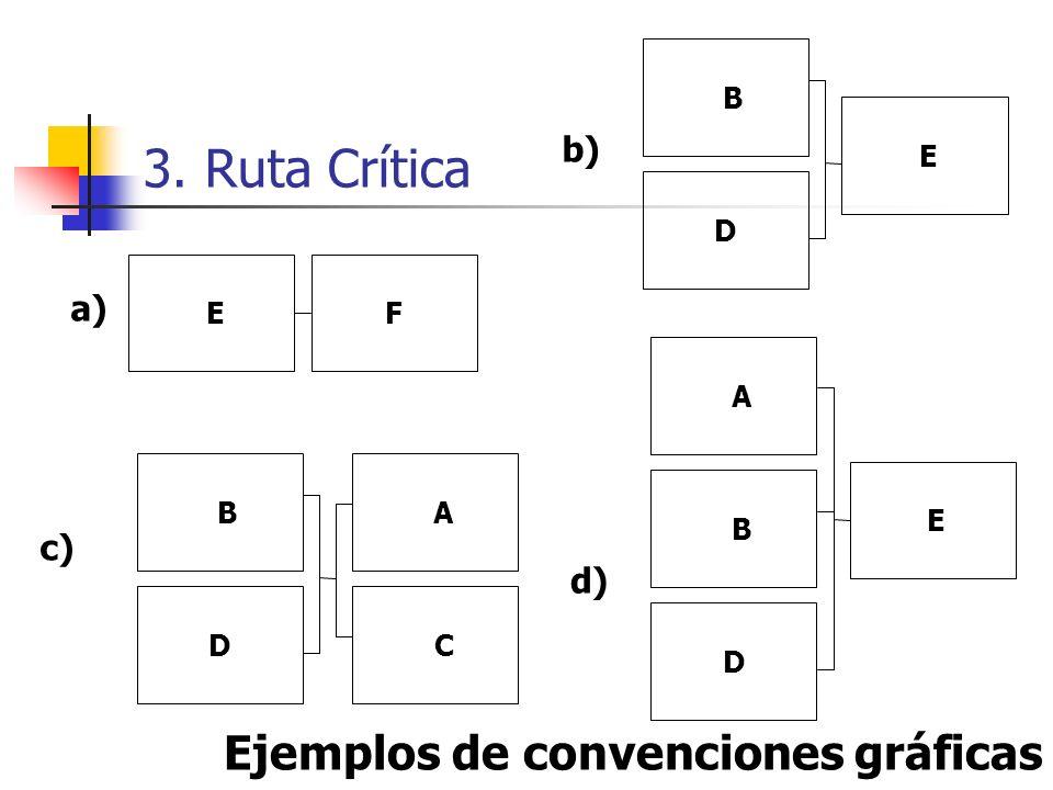 3. Ruta Crítica Ejemplos de convenciones gráficas b) a) c) d) B D E E