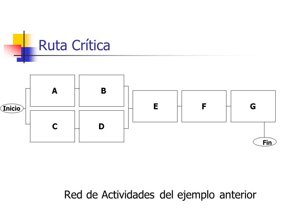 Ruta Crítica Red de Actividades del ejemplo anterior A B E F G C D