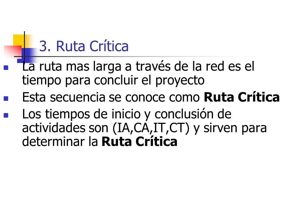 3. Ruta Crítica La ruta mas larga a través de la red es el tiempo para concluir el proyecto. Esta secuencia se conoce como Ruta Crítica.