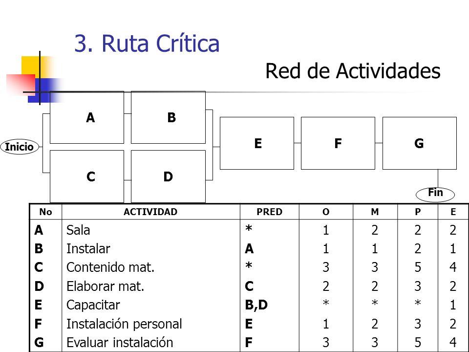 3. Ruta Crítica Red de Actividades A B E F G C D A B C D F G Sala