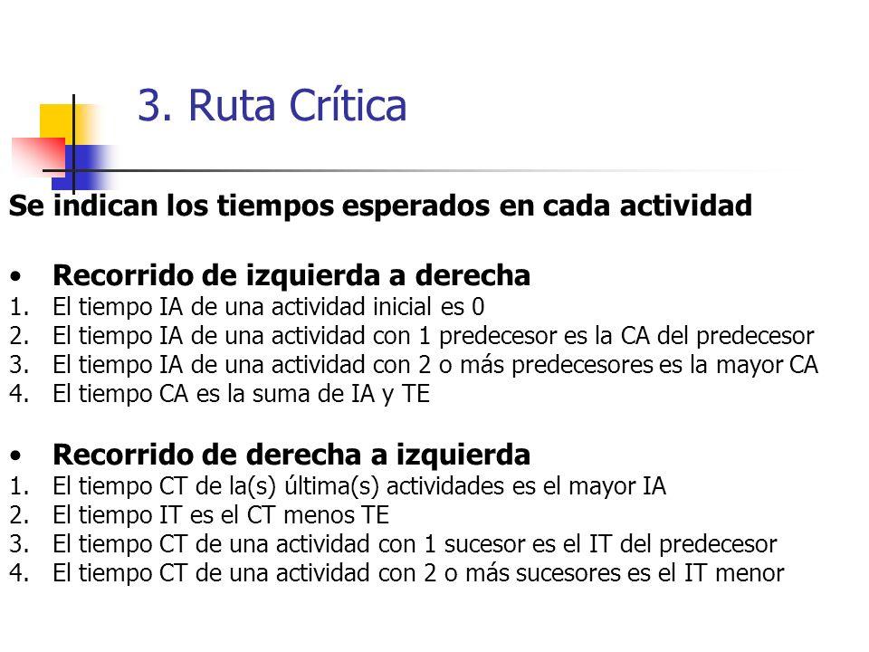 3. Ruta Crítica Se indican los tiempos esperados en cada actividad