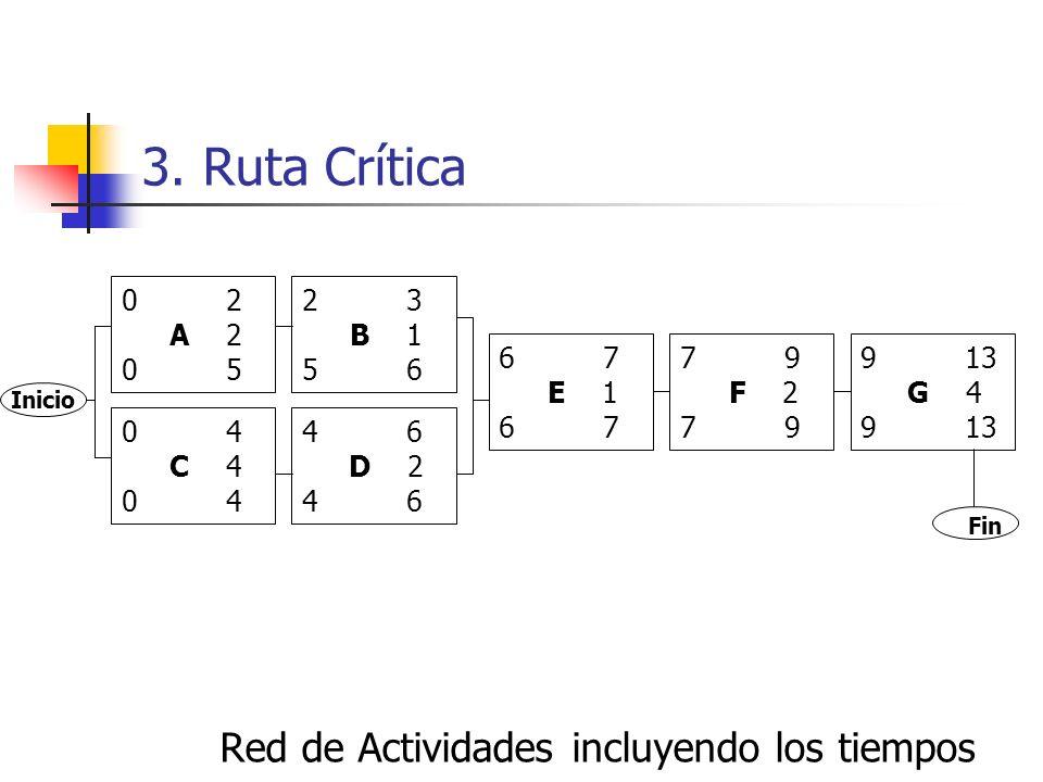 3. Ruta Crítica Red de Actividades incluyendo los tiempos 0 2 A 2 0 5