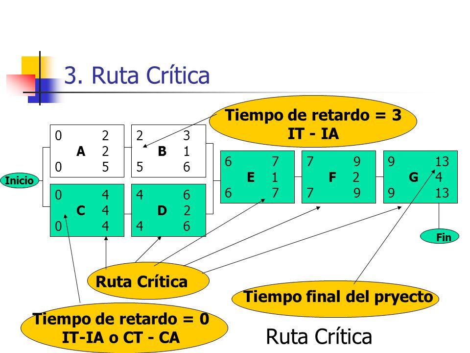3. Ruta Crítica Ruta Crítica Tiempo de retardo = 3 IT - IA