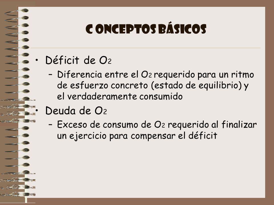 C ONCEPTOS BÁSICOS Déficit de O2 Deuda de O2