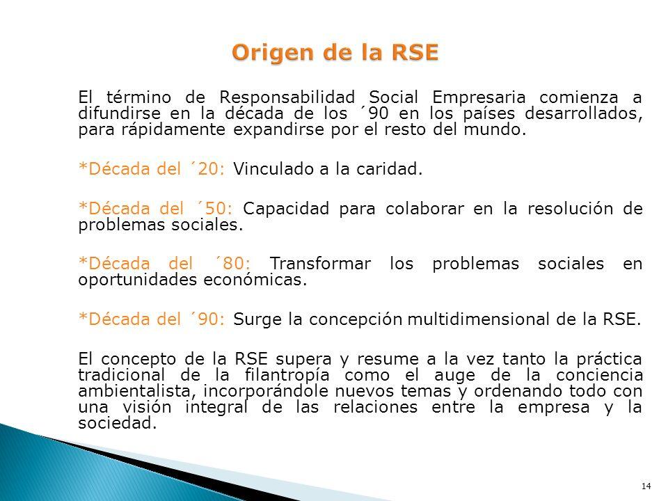 Origen de la RSE *Década del ´20: Vinculado a la caridad.