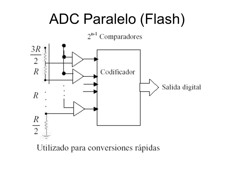 ADC Paralelo (Flash)