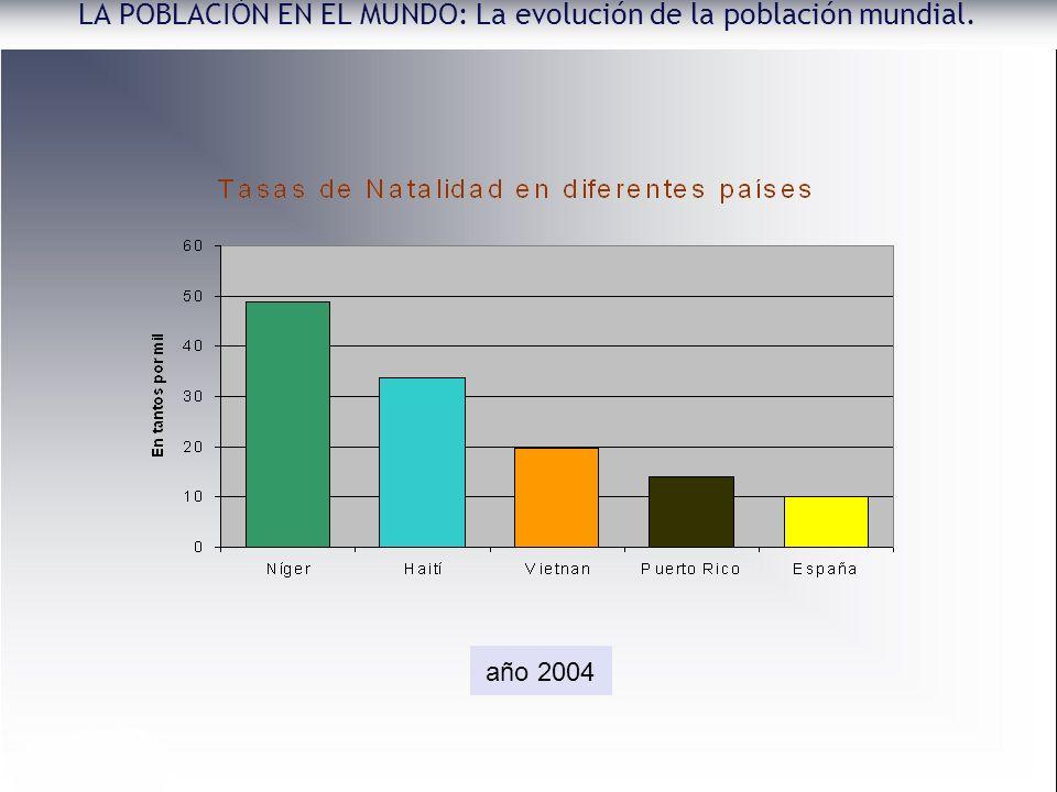 LA POBLACIÓN EN EL MUNDO: La evolución de la población mundial.