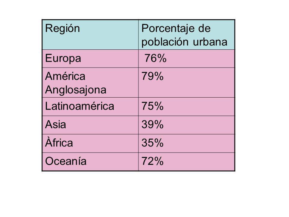 Región Porcentaje de población urbana. Europa. 76% América Anglosajona. 79% Latinoamérica. 75%