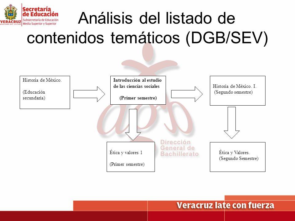Análisis del listado de contenidos temáticos (DGB/SEV)