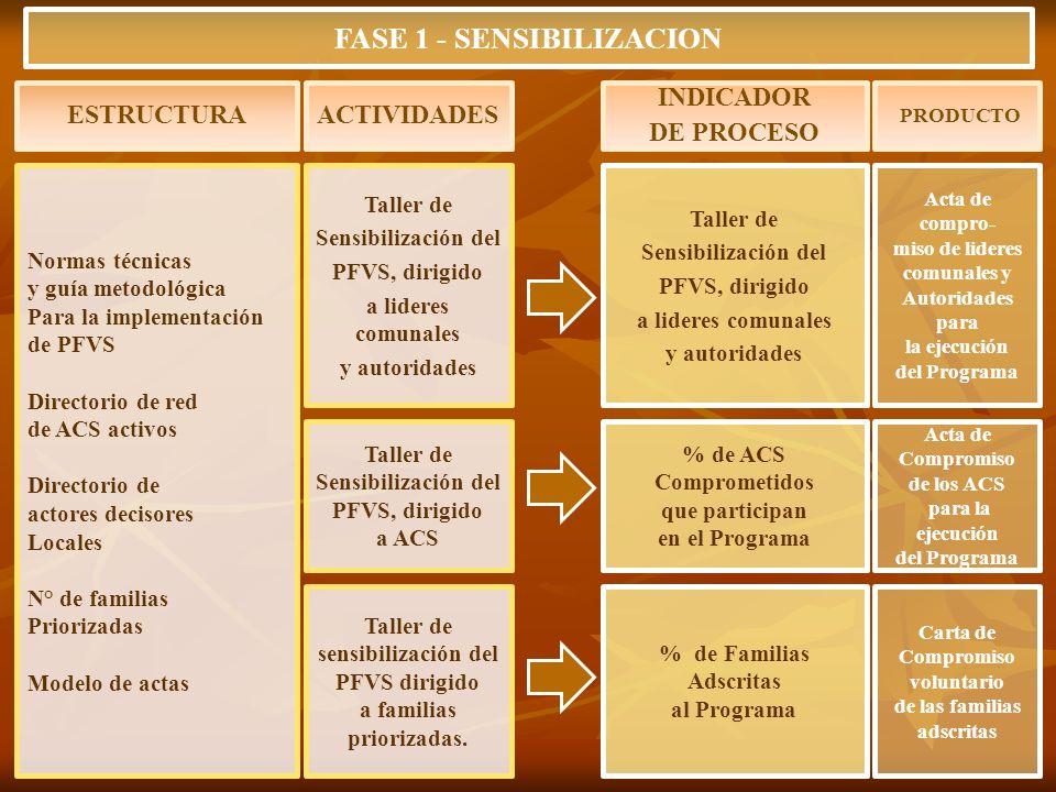 FASE 1 - SENSIBILIZACION a familias priorizadas.