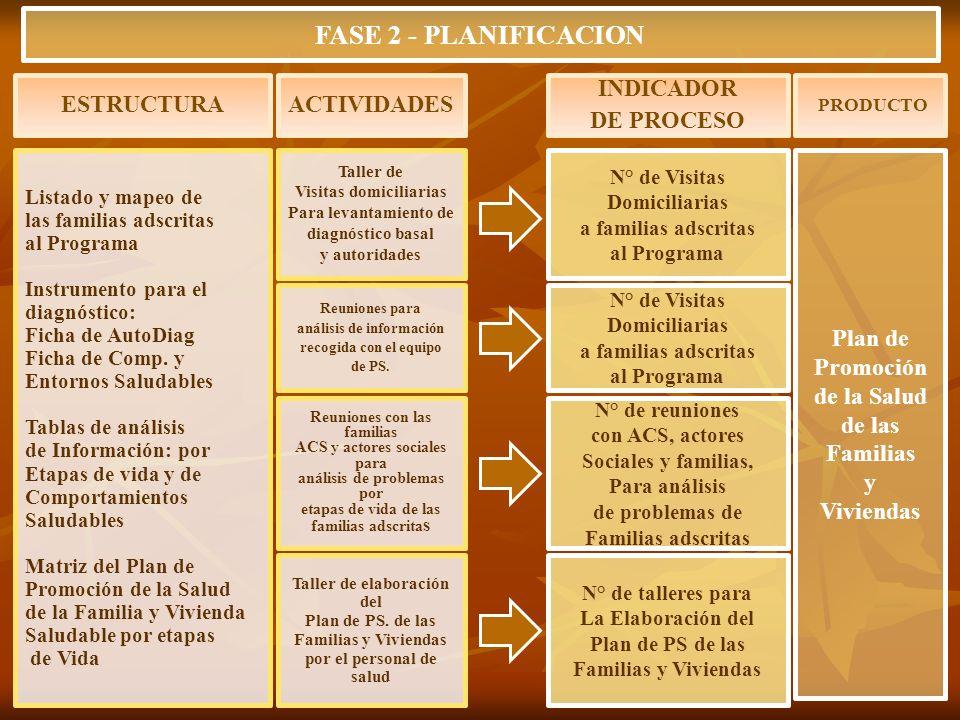 FASE 2 - PLANIFICACION ESTRUCTURA ACTIVIDADES INDICADOR DE PROCESO
