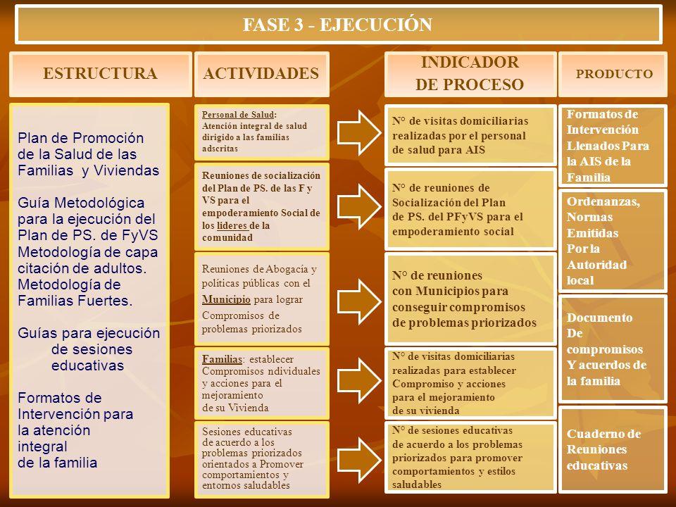 FASE 3 - EJECUCIÓN ESTRUCTURA ACTIVIDADES INDICADOR DE PROCESO