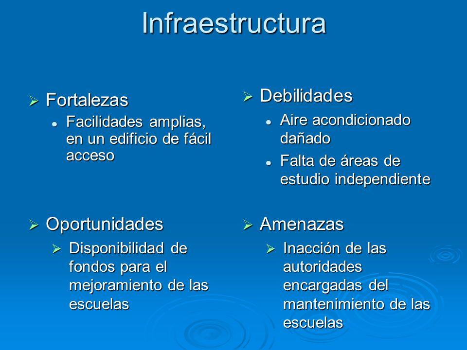 Infraestructura Debilidades Fortalezas Oportunidades Amenazas