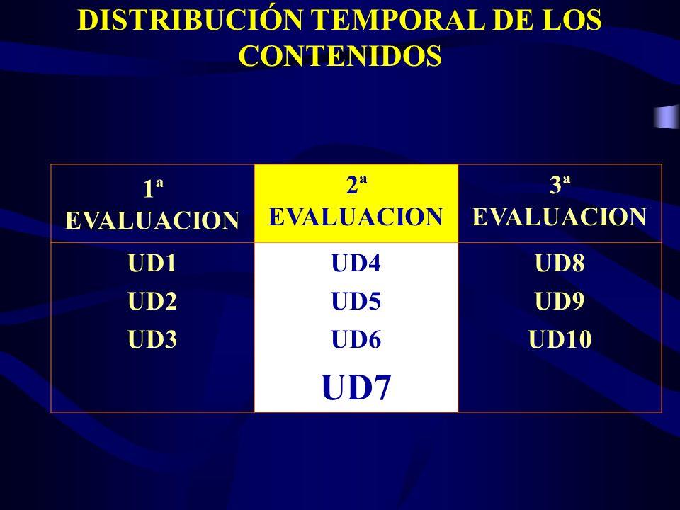 DISTRIBUCIÓN TEMPORAL DE LOS CONTENIDOS