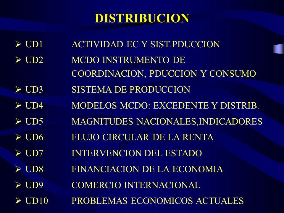 DISTRIBUCION UD1 ACTIVIDAD EC Y SIST.PDUCCION