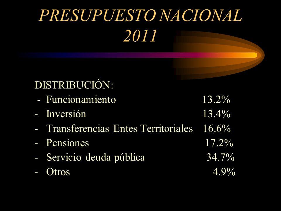 PRESUPUESTO NACIONAL 2011 DISTRIBUCIÓN: - Funcionamiento 13.2%