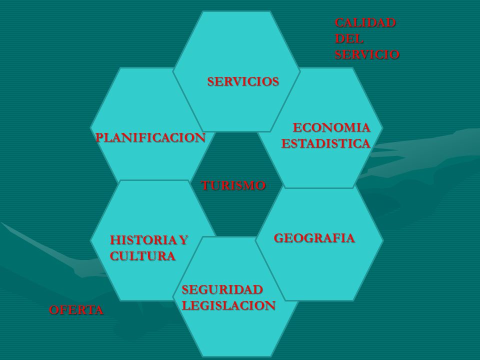 CALIDAD DEL SERVICIO SERVICIOS. ECONOMIA ESTADISTICA. PLANIFICACION. TURISMO. HISTORIA Y CULTURA.
