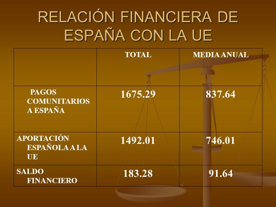 RELACIÓN FINANCIERA DE ESPAÑA CON LA UE