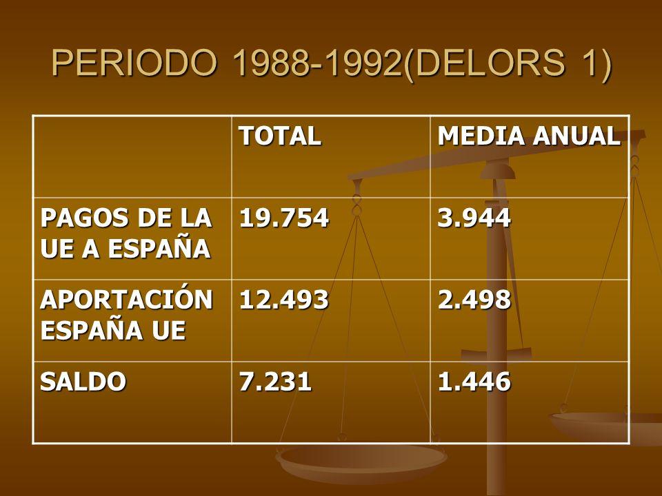 PERIODO 1988-1992(DELORS 1) TOTAL MEDIA ANUAL PAGOS DE LA UE A ESPAÑA