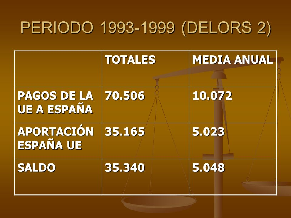 PERIODO 1993-1999 (DELORS 2) TOTALES MEDIA ANUAL