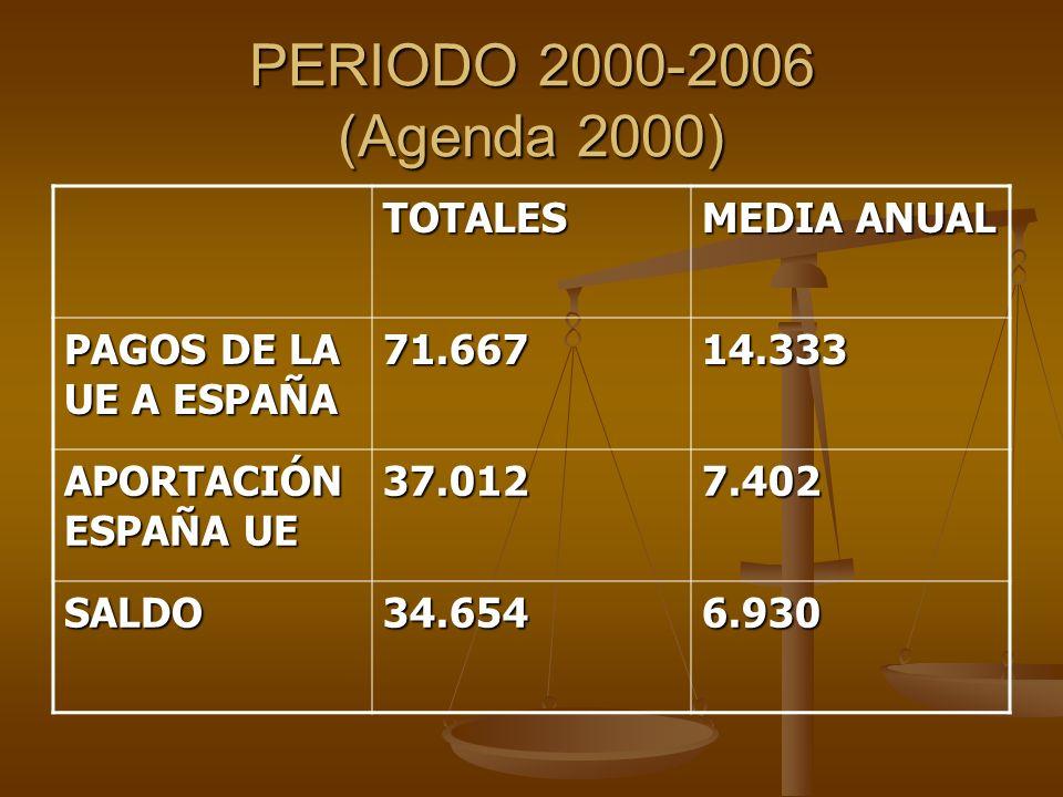 PERIODO 2000-2006 (Agenda 2000) TOTALES MEDIA ANUAL