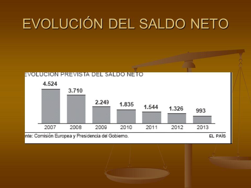 EVOLUCIÓN DEL SALDO NETO