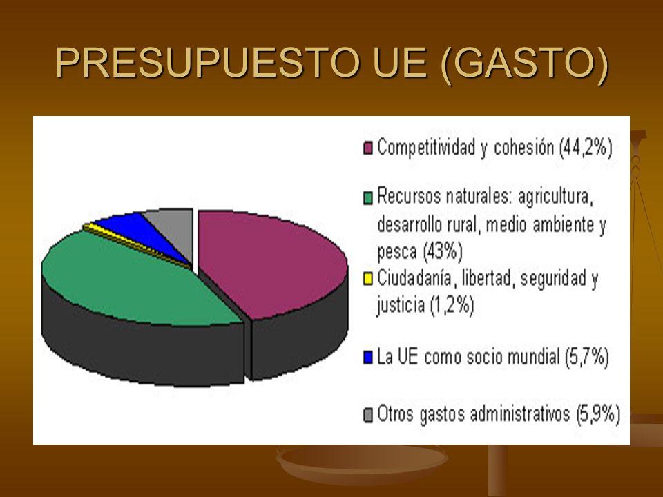 PRESUPUESTO UE (GASTO)