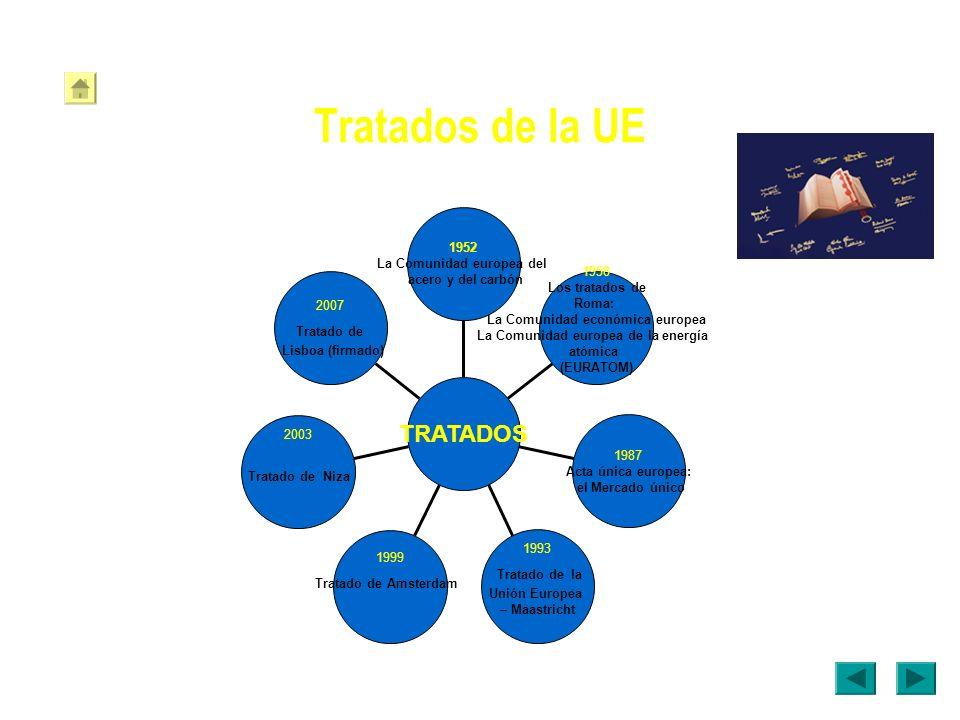 Tratados de la UE TRATADOS 1952 La Comunidad europea del