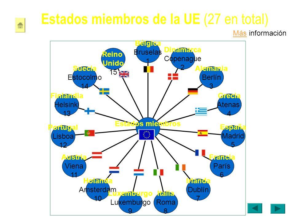 Estados miembros de la UE (27 en total)