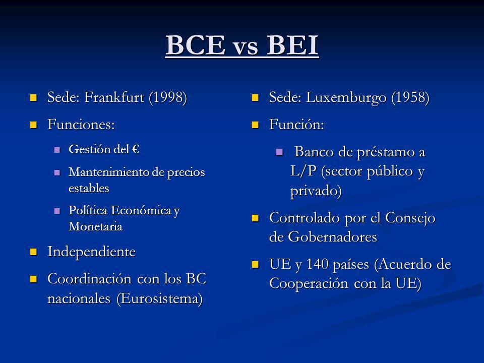 BCE vs BEI Sede: Frankfurt (1998) Funciones: Independiente