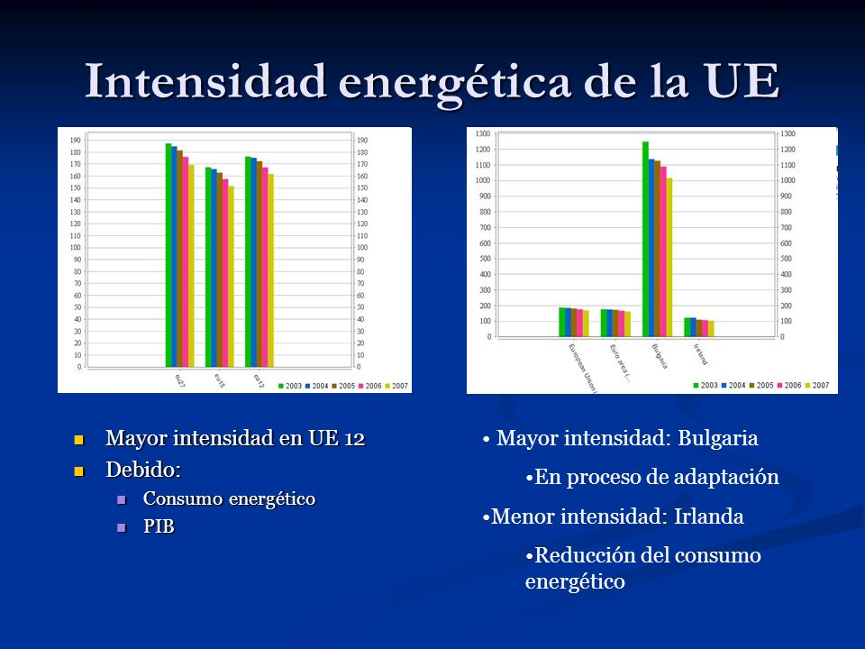 Intensidad energética de la UE