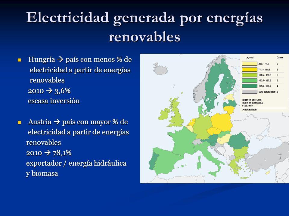 Electricidad generada por energías renovables