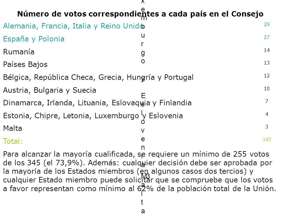 Número de votos correspondientes a cada país en el Consejo