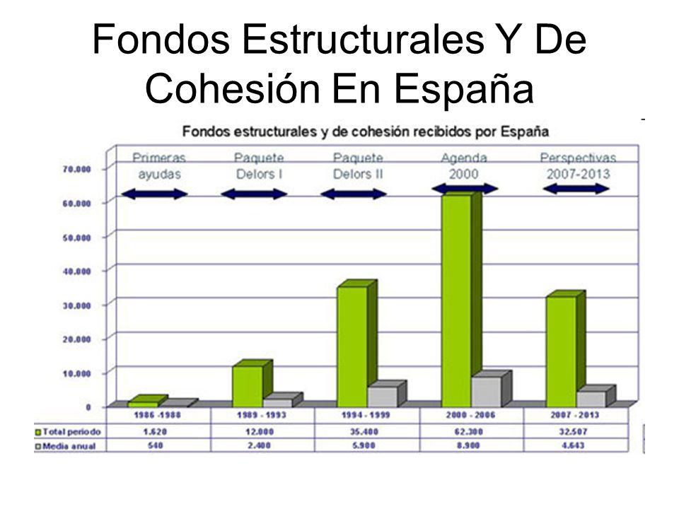 Fondos Estructurales Y De Cohesión En España