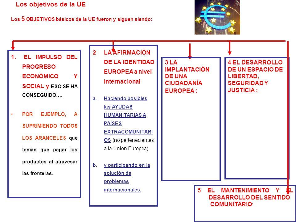 Los objetivos de la UE Los 5 OBJETIVOS básicos de la UE fueron y siguen siendo: 2 LA AFIRMACIÓN DE LA IDENTIDAD EUROPEA a nivel internacional.