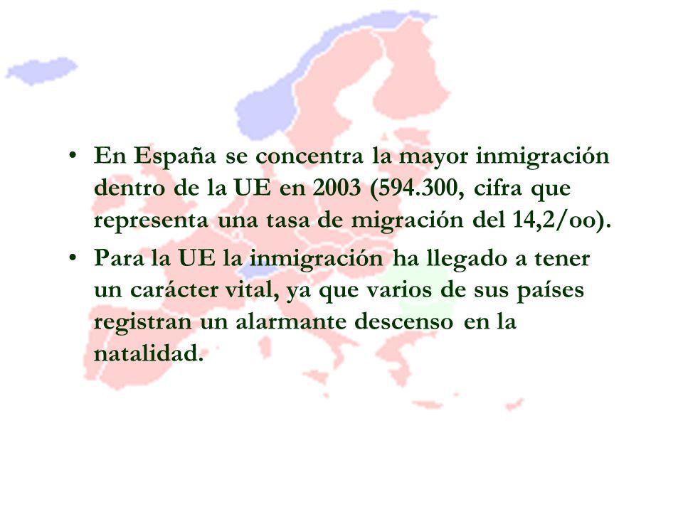 En España se concentra la mayor inmigración dentro de la UE en 2003 (594.300, cifra que representa una tasa de migración del 14,2/oo).