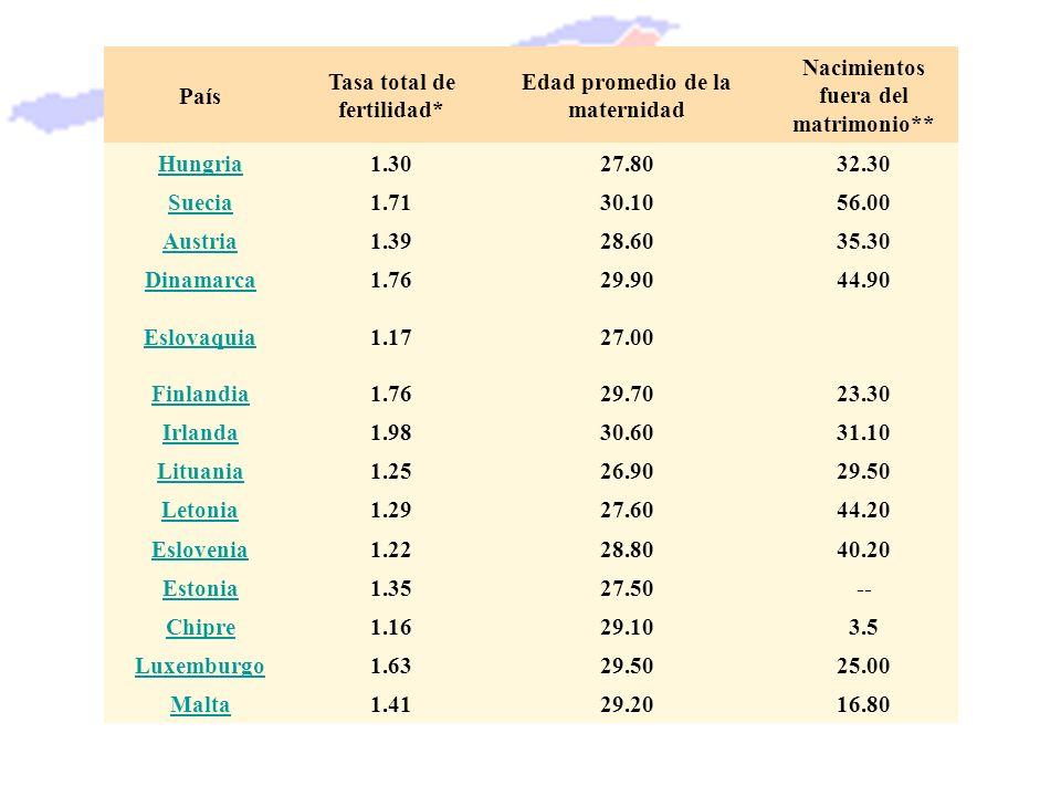 Tasa total de fertilidad* Edad promedio de la maternidad