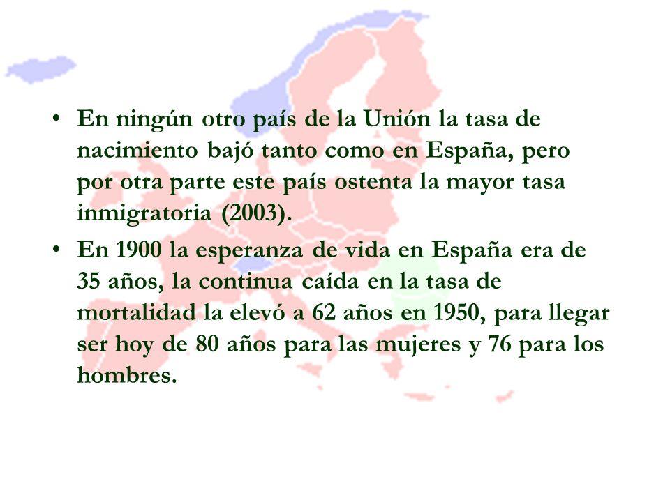 En ningún otro país de la Unión la tasa de nacimiento bajó tanto como en España, pero por otra parte este país ostenta la mayor tasa inmigratoria (2003).