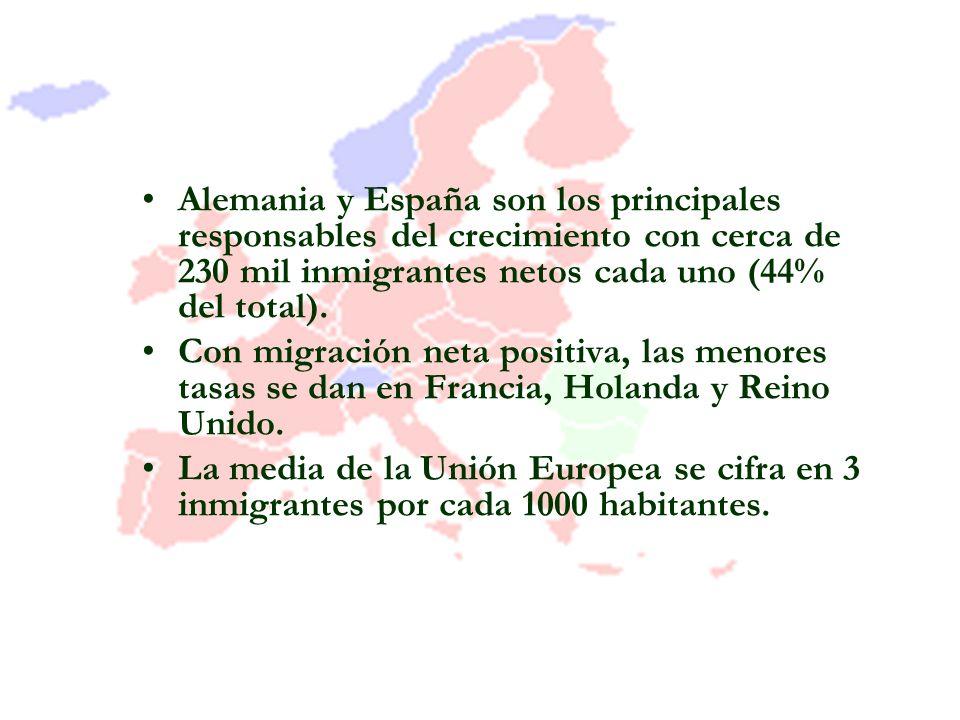 Alemania y España son los principales responsables del crecimiento con cerca de 230 mil inmigrantes netos cada uno (44% del total).