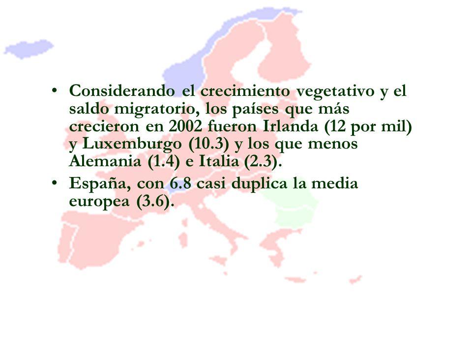 Considerando el crecimiento vegetativo y el saldo migratorio, los países que más crecieron en 2002 fueron Irlanda (12 por mil) y Luxemburgo (10.3) y los que menos Alemania (1.4) e Italia (2.3).