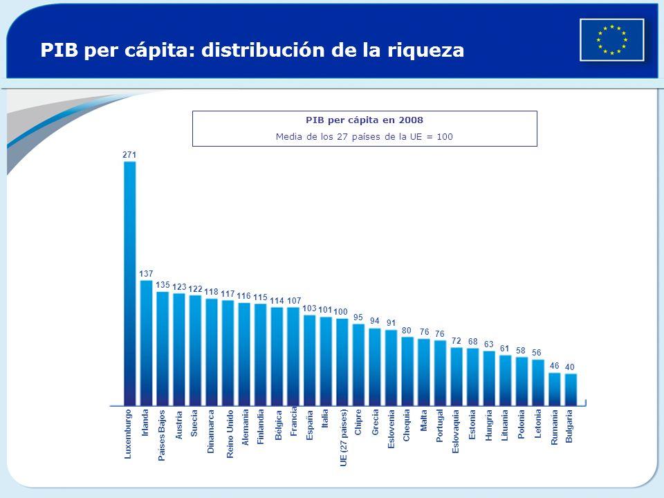 PIB per cápita: distribución de la riqueza