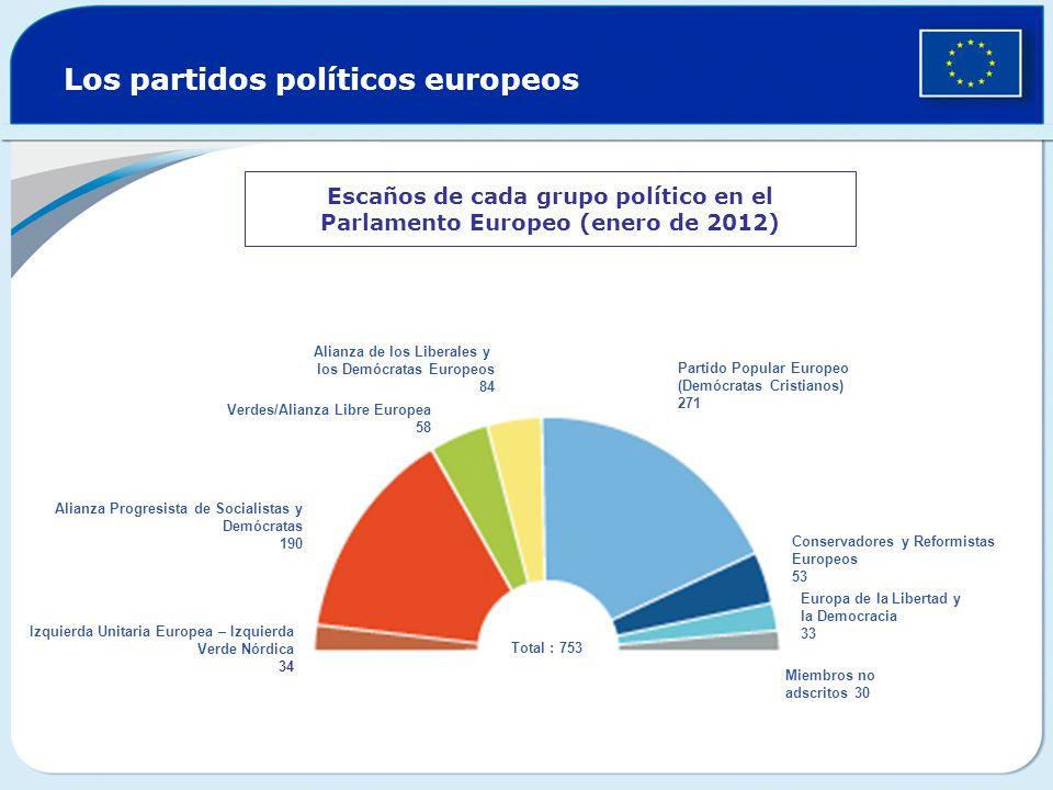 Los partidos políticos europeos