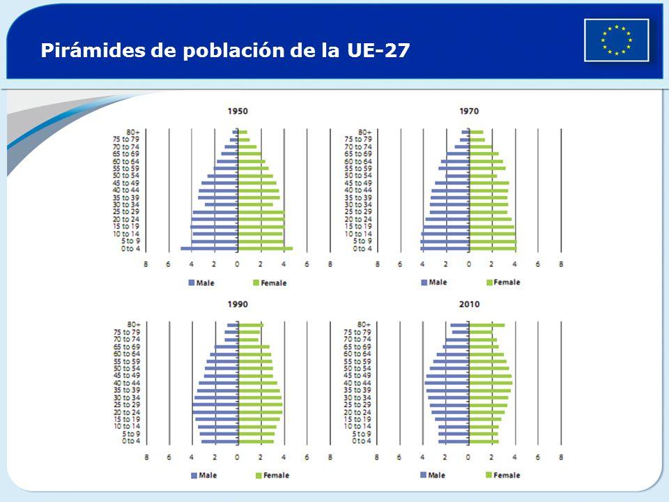 Pirámides de población de la UE-27