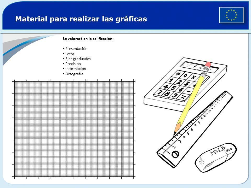 Material para realizar las gráficas