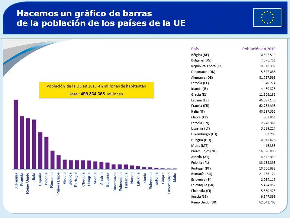 Hacemos un gráfico de barras de la población de los países de la UE