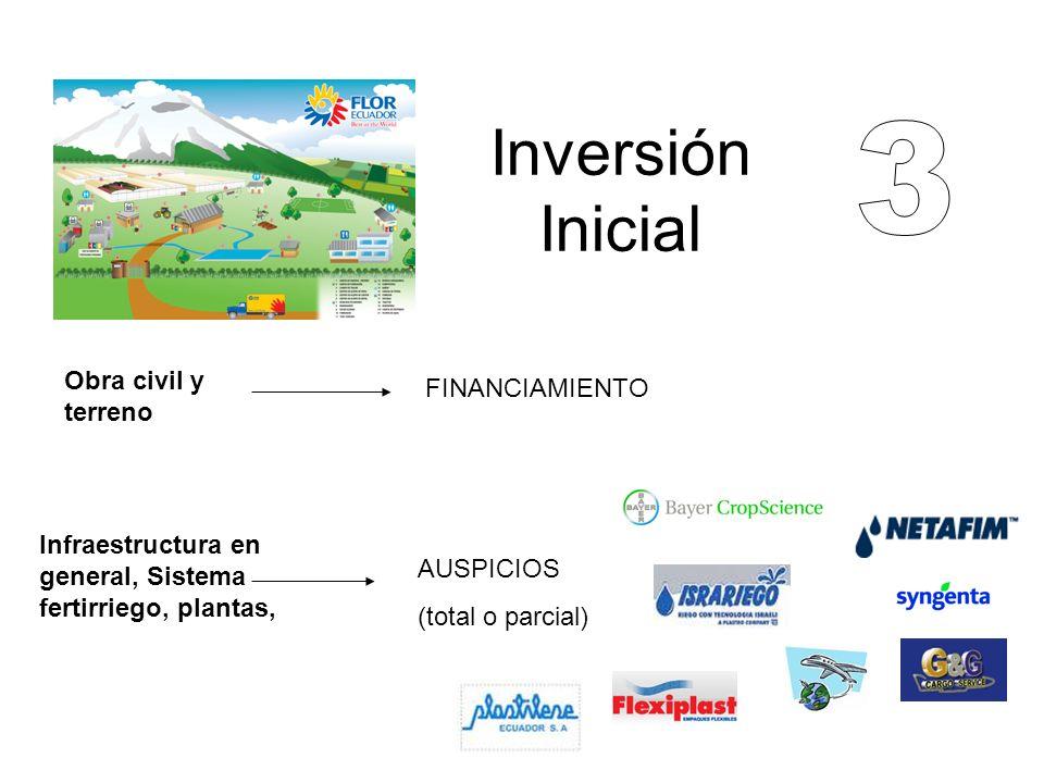 Inversión Inicial 3 Obra civil y terreno FINANCIAMIENTO